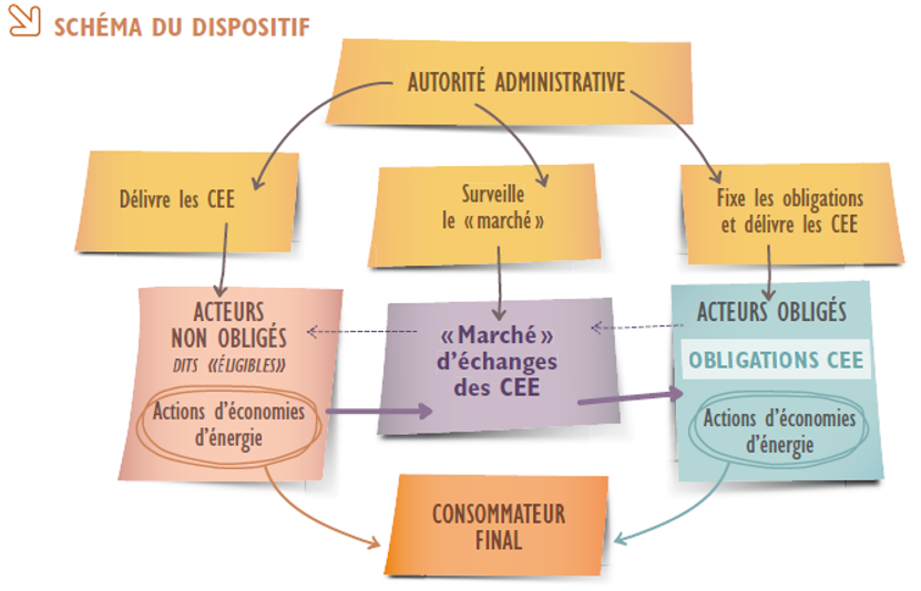Schéma du dispositif (Source : ADEME)